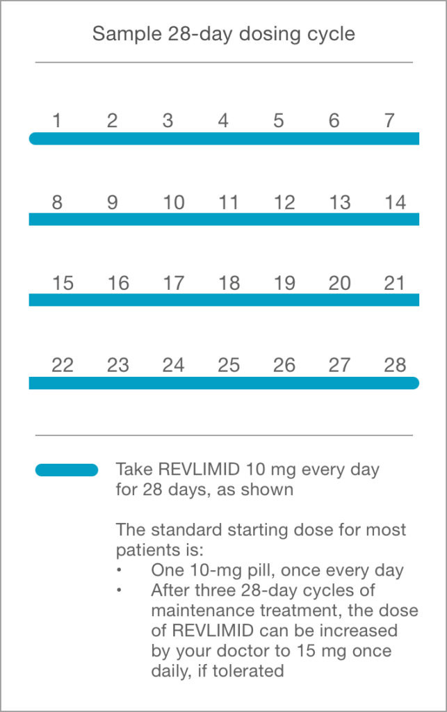 Sample 28-day dosing cycle for REVLIMID® maintenance therapy for multiple myeloma patients