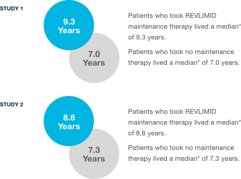 Results of Studies 1 and 2 of REVLIMID® as maintenance therapy post auto-HSCT